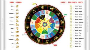 Сварожий круг значение